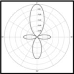 shotgun mic pattern